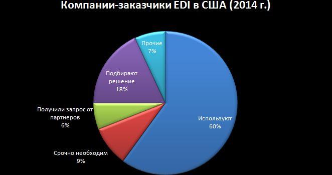 Клиентские сегменты EDI США 2014