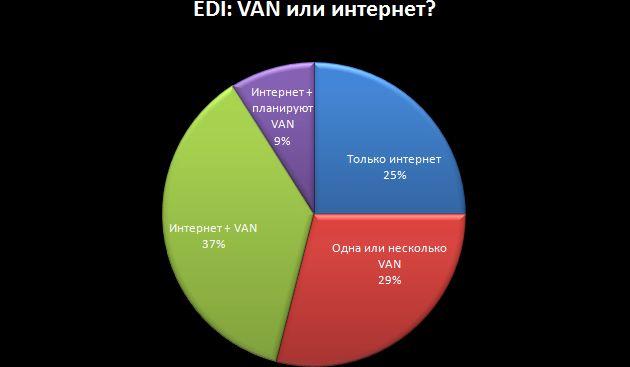 EDI VAN США 2014