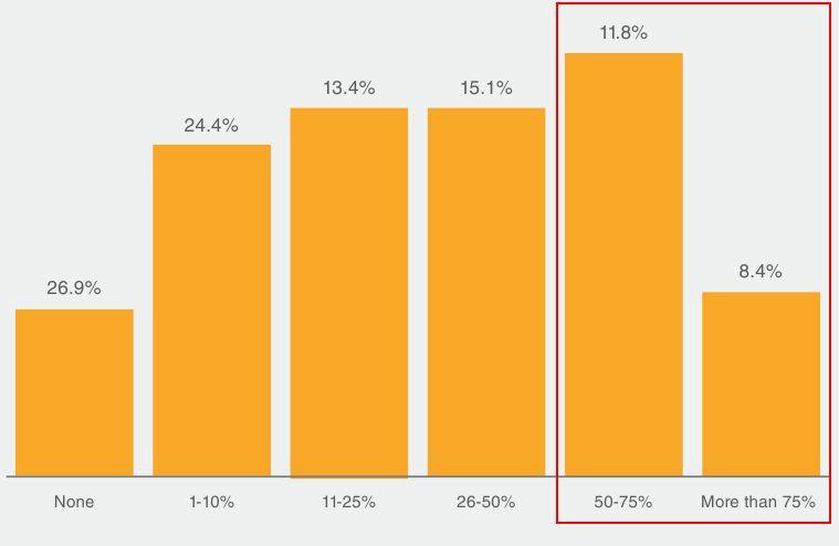 2 процент автоматизации